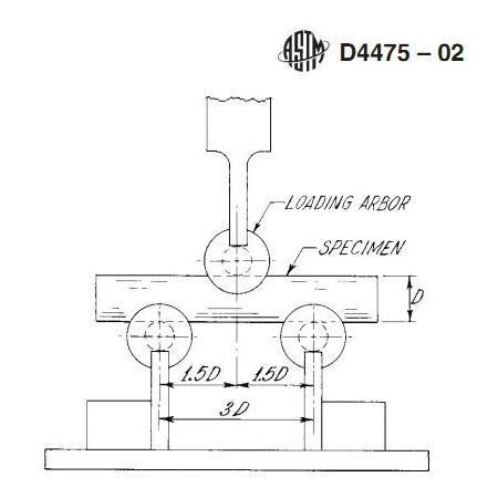 ASTM D4475 Short Beam Shear Fixture - GD4475