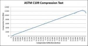 ASTM C109 Compression Test Equipment