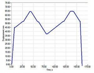 Typical Indentation Force Deflection (IFD) Test Data